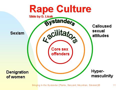 rape_culture_bystander_lisak