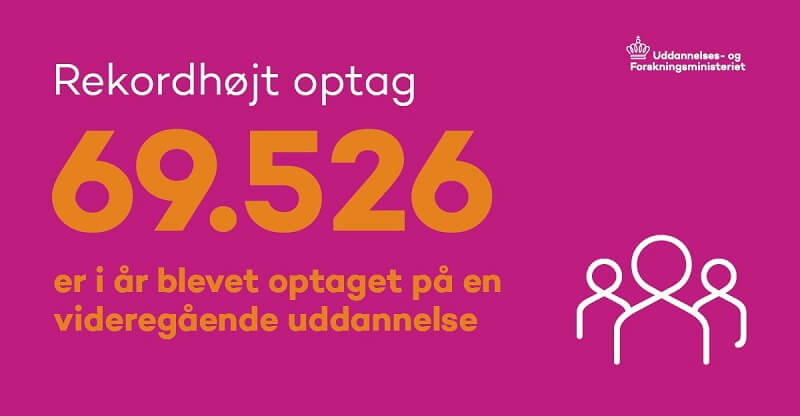 Næsten 70.000 er i år blevet optaget på en videregående uddannelse. De fleste af dem kvinder. Billede: Grafik fra Uddannelses- og Forskningsministeriet.